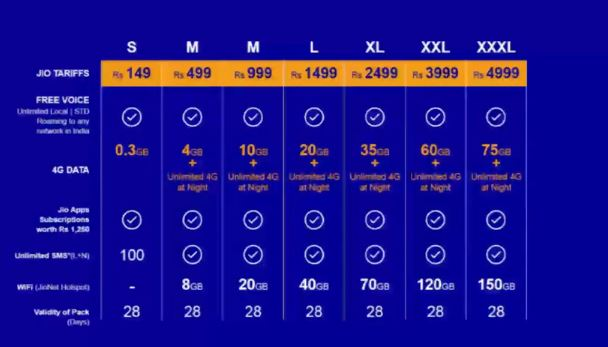 Reliance Jio Tariff Plan 2016