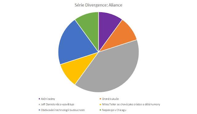 Aliance - Graf