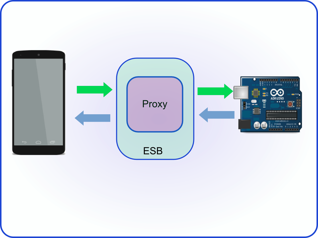 Arduino Android Esb Dzone Iot Now That You Understand How To Talk An With App In This First Example The Smartphone Connect And Requests Current Temperature General Context Is Shown Below
