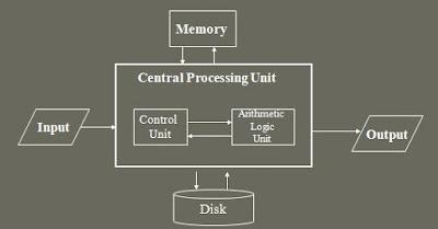Definisi Dan Konsep Dasar Komputer