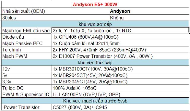 Andyson E5+ 300W -Passive PFC Single Rail True Power 15