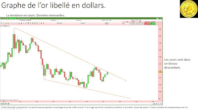 Analyse technique de l'or en dollars [22/04/2017]