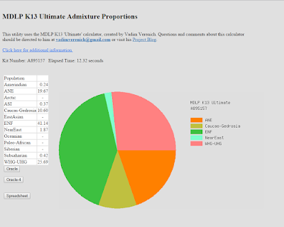 Climbing My Family Tree: MDLP K13 Ultimate Admixture results for Jo Henn; Chart from GEDmatch.com