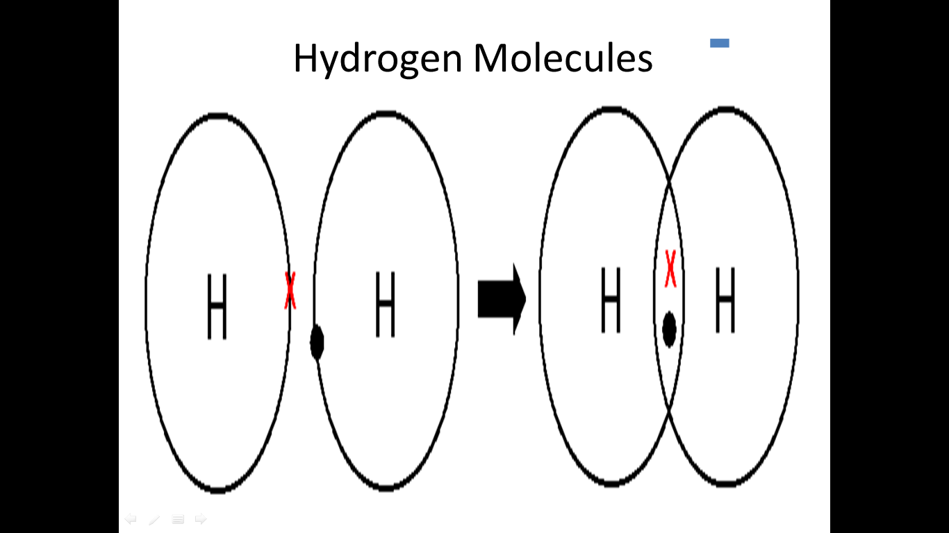 Science E Portfolio Summary Of What I Learnt Chemical Bonding