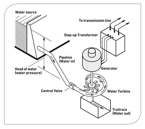 Hydro Power further The Pelton Wheel in addition 124412008431636933 together with Apple Connector Wiring Diagram in addition 2. on micro hydroelectric power