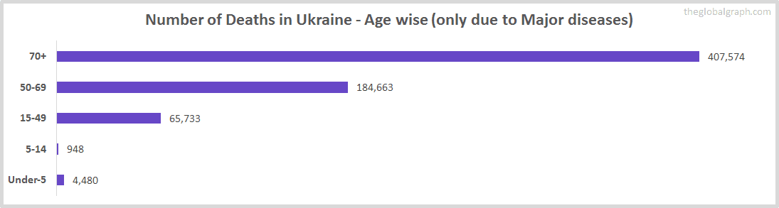 Number of Deaths in Ukraine - Age wise (only due to Major diseases)