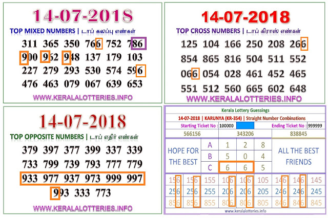 KARUNYA ABC Numbers Kerala lottery guessing by keralalotteries ON 14-07-2018