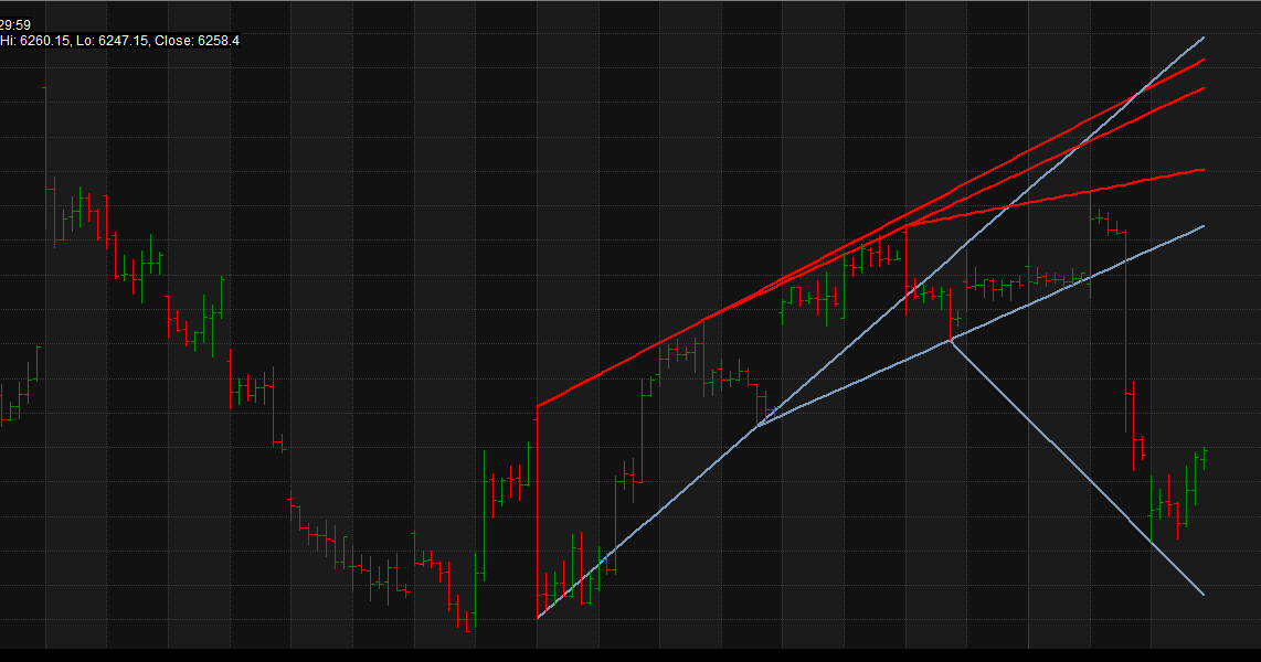 Trade Catcher: Amibroker AFL for Trend Lines
