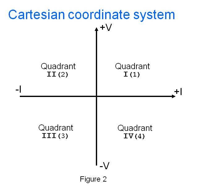 Watt S Up What Is A Bipolar Four Quadrant Power Supply