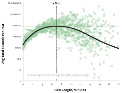 grafik panjang kata dalam posting artikel