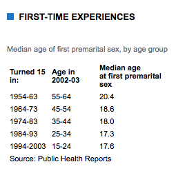 Statistics About Premarital Sex 29