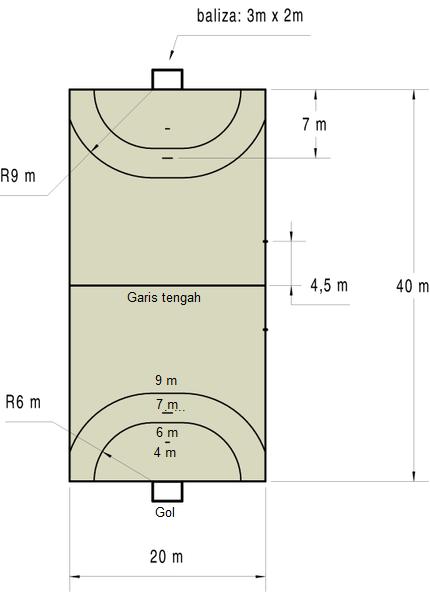 Ukuran Tinggi Dan Lebar Gawang Sepak Bola : ukuran, tinggi, lebar, gawang, sepak, Gambar, Ukuran, Lapangan, Tangan, Lengkap, ATURAN, PERMAINAN