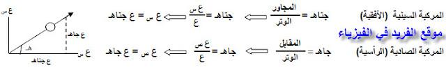 النسب المثلية بين محورين السين والصادي فيزياء