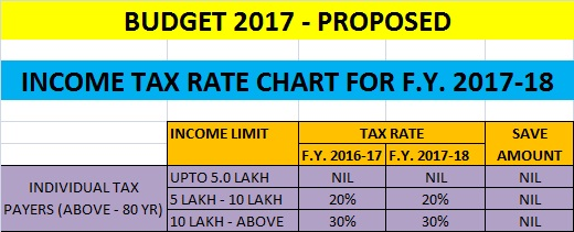 Income-Tax-Rate-For- F.Y. 2017-18 ( A.Y. 2018-19)-For-Individual-Above-80-Years