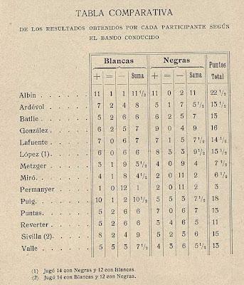 Tabla comparativa del Torneo de Ajedrez para el Campeonato de Barcelona de 1913