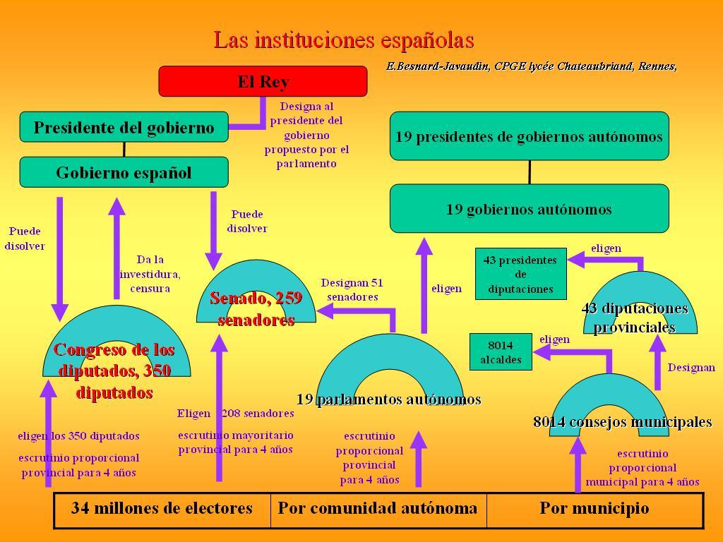 Instituciones de gayo en castellano