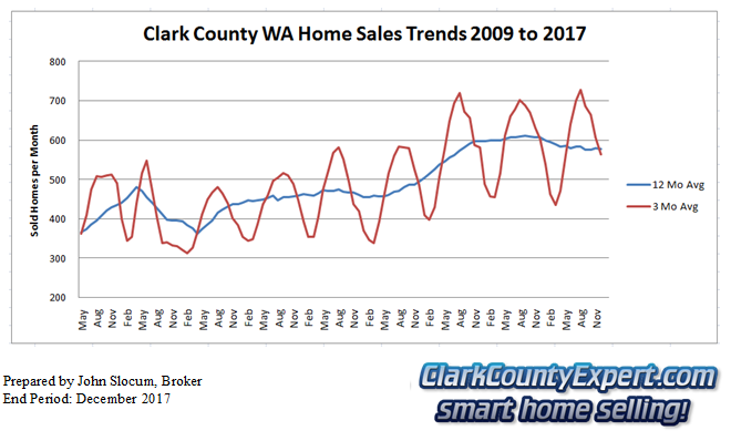 Clark County Home Sales December 2017- Units Sold