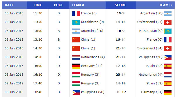 List: DAY 1 Game Results FIBA 3X3 World Cup Women