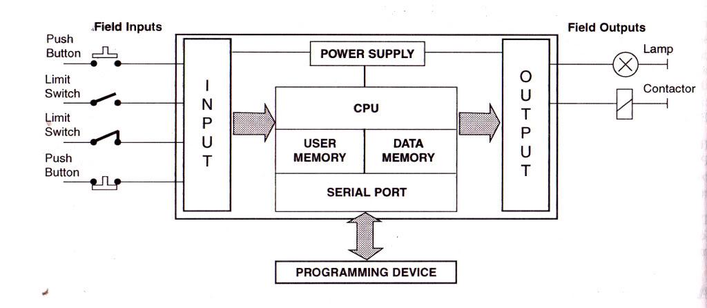 PLC SOLUTIONS: BLOCK DIAGRAM OF PLC