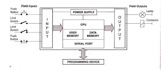 Fine Block Diagram For Plc Wiring Diagram G11 Wiring 101 Tzicihahutechinfo
