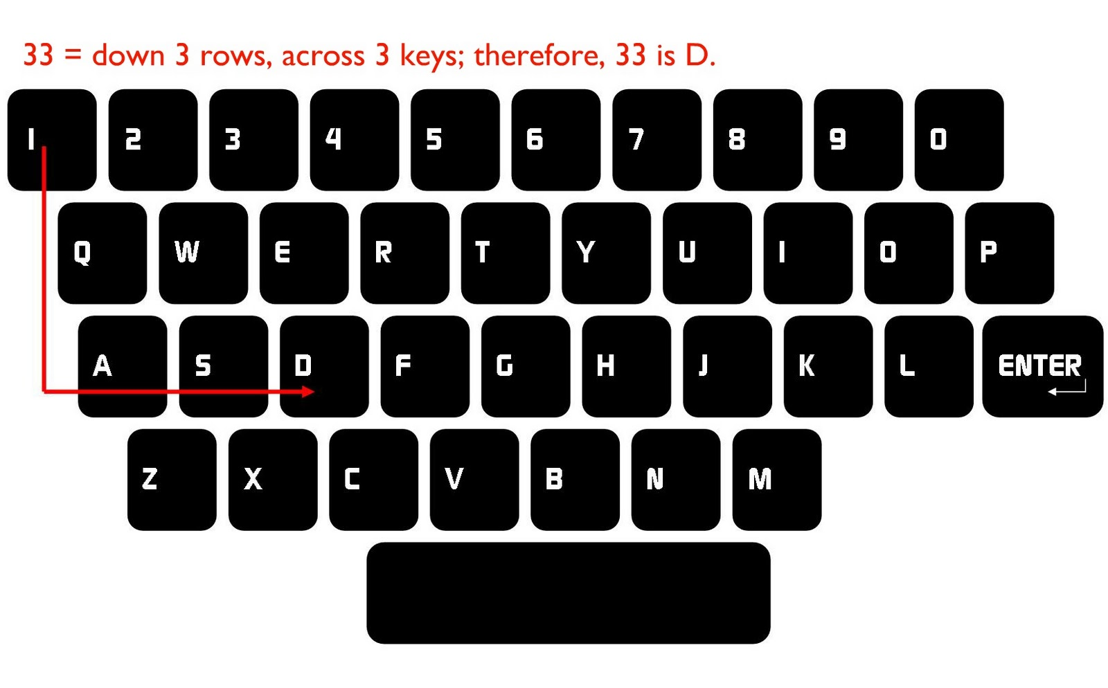 Relentlessly Fun Deceptively Educational Keyboard Codes
