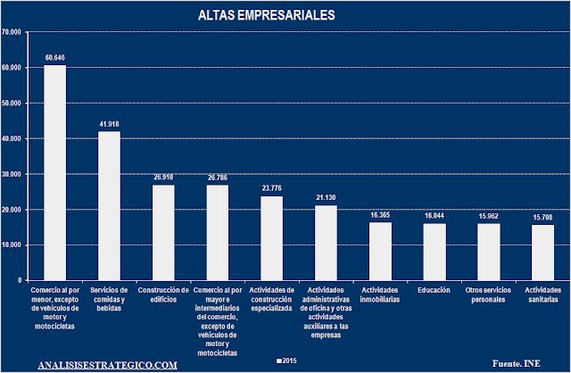 Altas empresariales por sector 2015