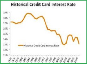 Credit Card Rate Is Very Important