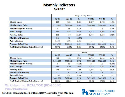April 2017 Honolulu Real Estate Statistics