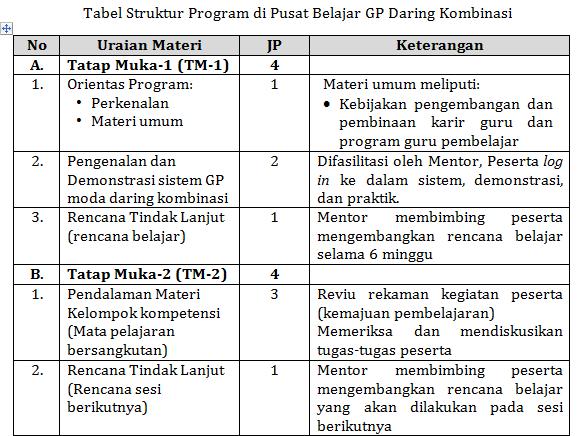 gambar tabel 2 Panduan Guru Pembelajar Moda Daring Kombinasi