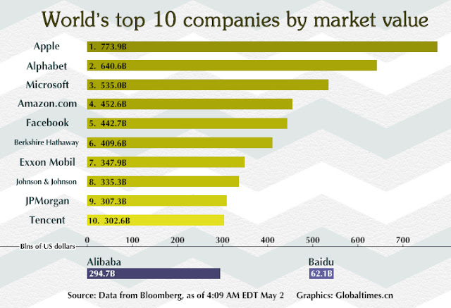 """Apple, Google Microsoft and Amazon form the top 4 biggest global companies by market valuation"""