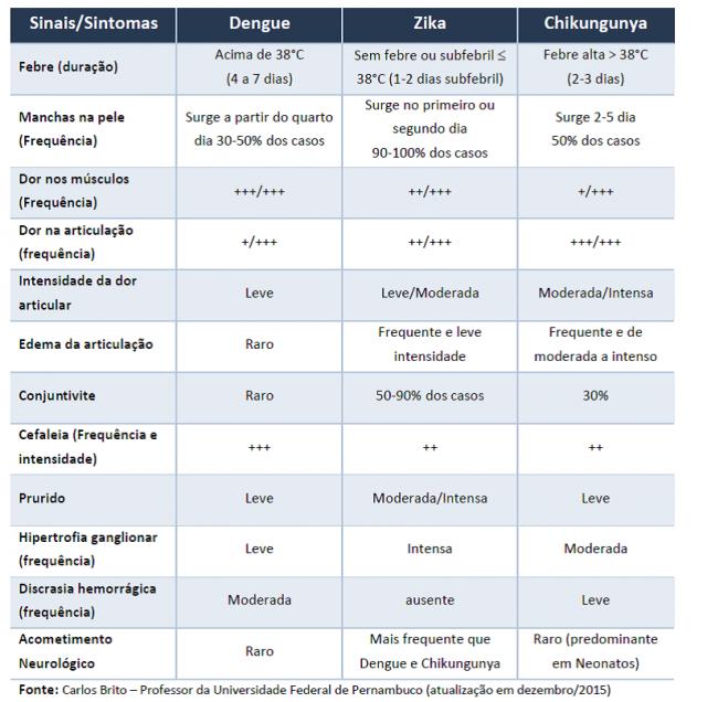 Sintoms da Degue, Zika e Chikunguya