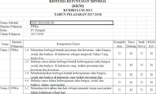 KKM ialah akronim dari Kriteria Ketuntasan Minimal Unduh KKM Kurikulum 2013 SD Kelas 4 Edisi Revisi