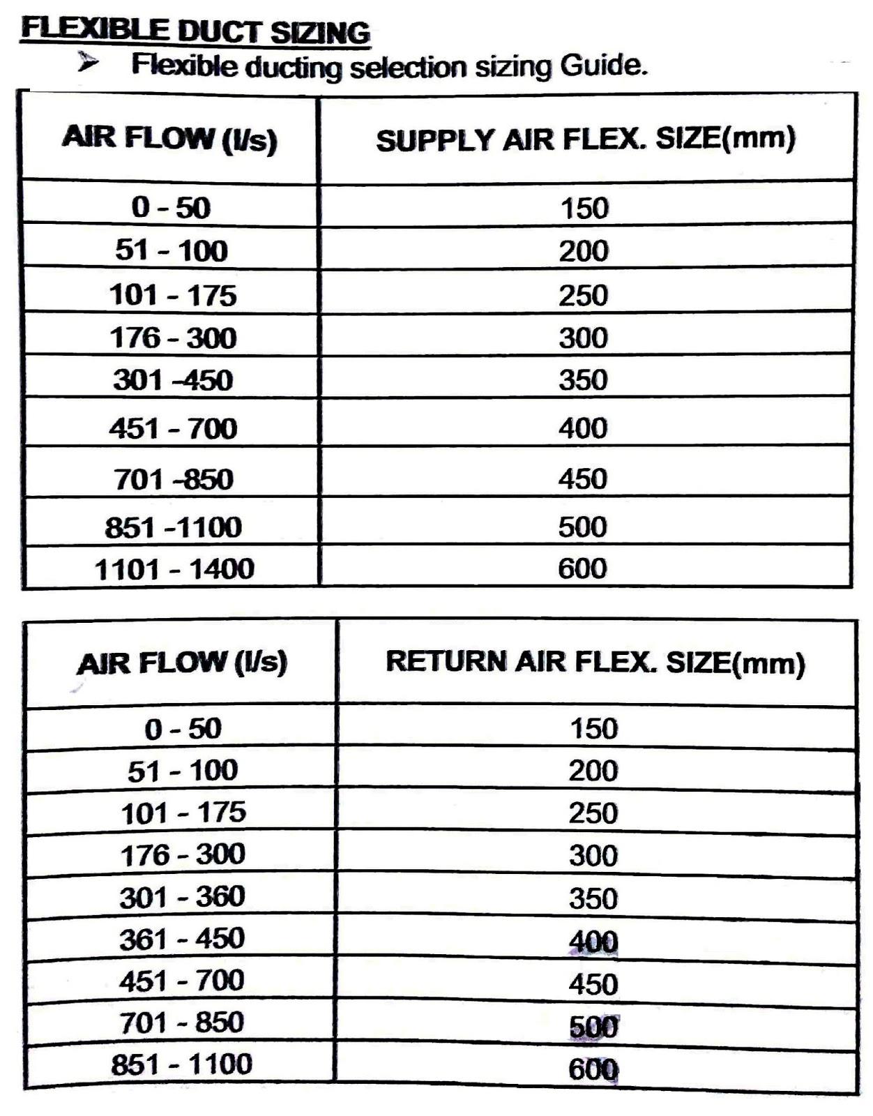 Duct Size Chart Seatle Davidjoel Co