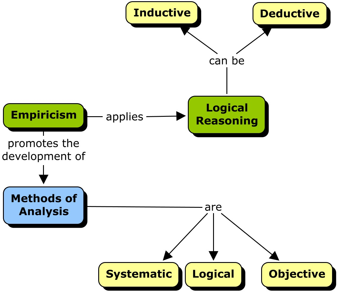 Concept Map Scientific Method Worksheet