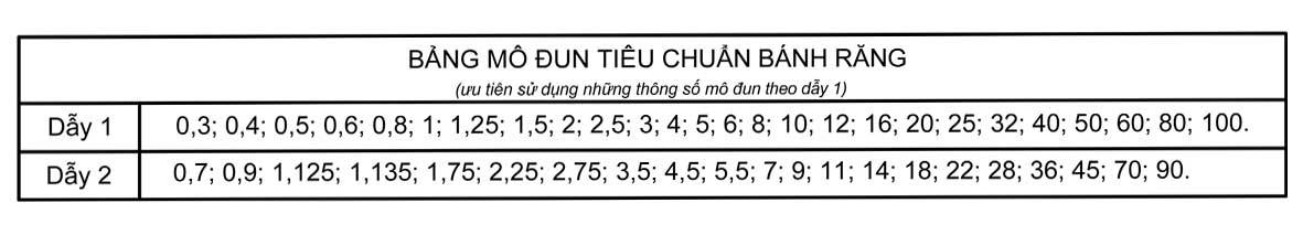 modun là gì, Dẫy thông số mudun tiêu chuẩn của bánh răng.