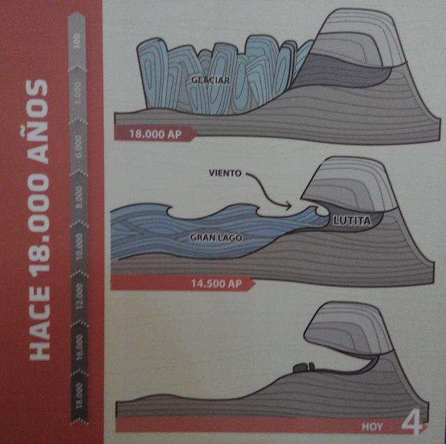 Cómo se formó la Cueva del Milodón