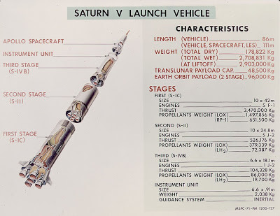 Saturn V launch vehicle