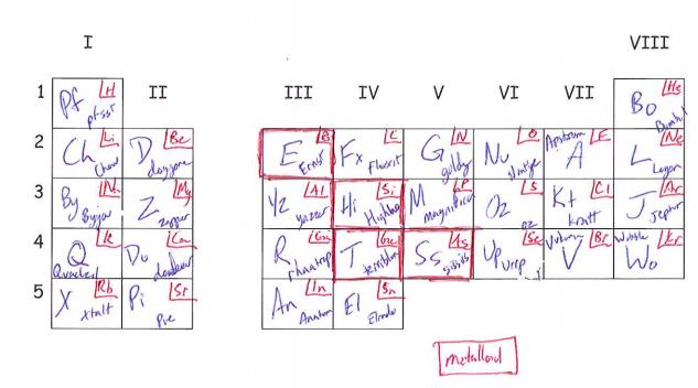 Helpwork Alien Periodic Table