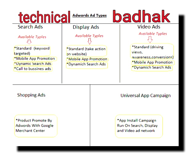 What is Google Adwords and how it works