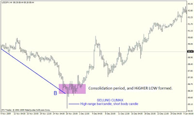 Forex Supply and Demand Strategies: REVERSAL