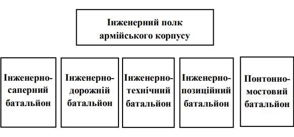 Структура типового інженерного полку армійського корпусу