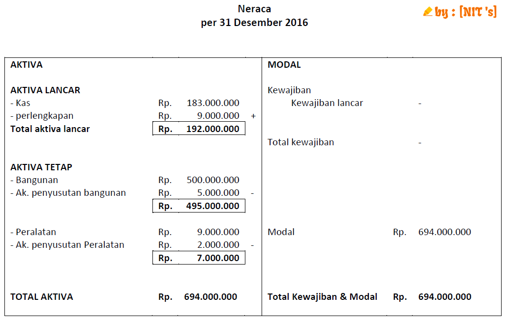 Contoh Laporan Keuangan Spt Tahunan Badan Nihil Kumpulan Contoh Laporan