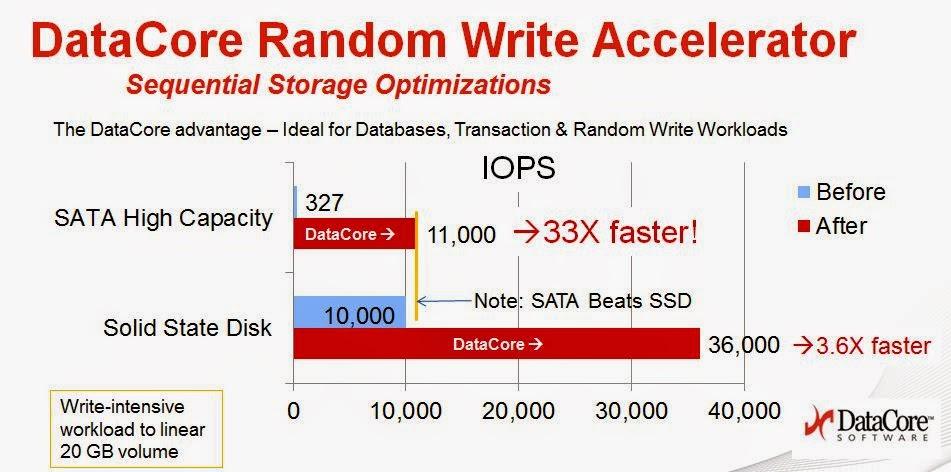 L ;INFORMATICIEN: DataCore possède une mise à jour majeure dans sa hotte