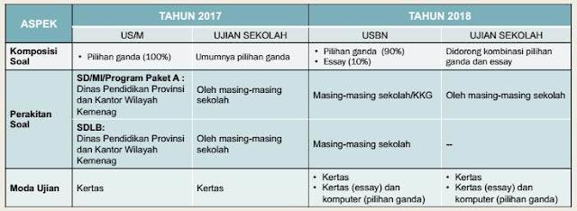 Perubahan USBN SD 2018