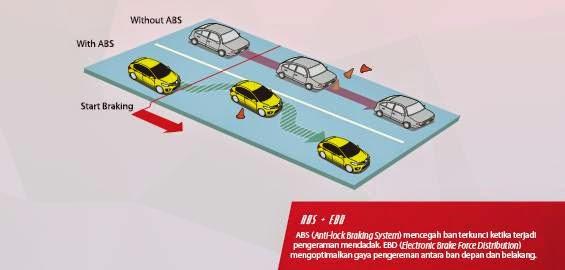Sistem ABS Honda