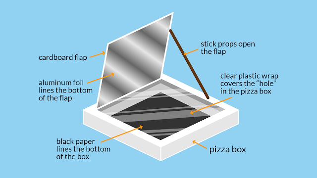 FUN SCIENCE:  Make solar S'mores using a pizza box!  We do this every Summer- so fun!