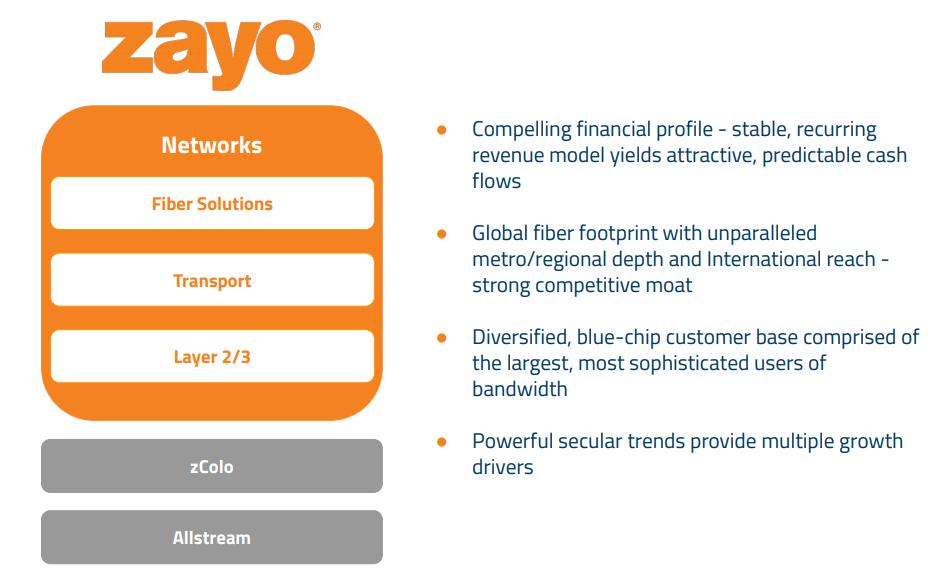 Converge! Network Digest: Zayo