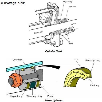 Komponen Hydraulic Cylinder