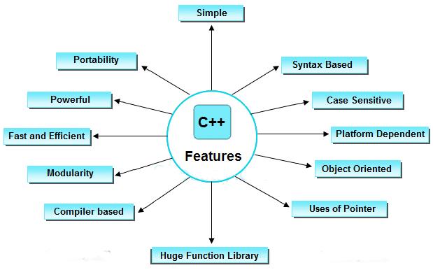 C++ uses