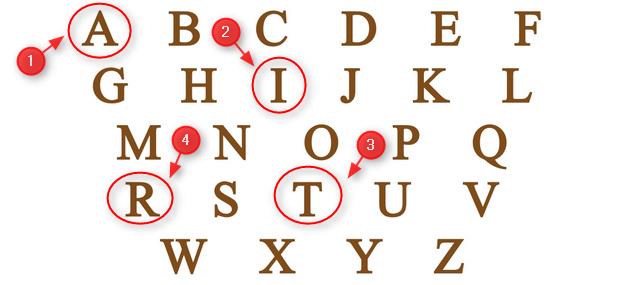 arti ramalan watak dan sifat awal huruf nama